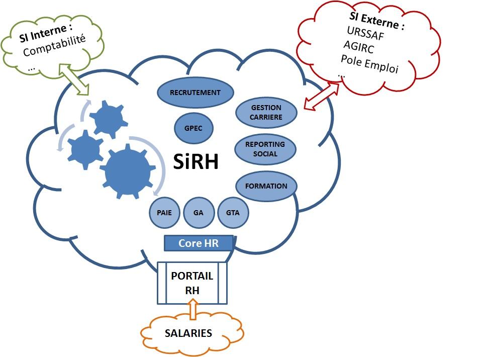 Projets SI RH